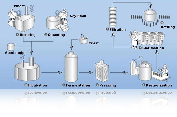 wheat manufacturing process